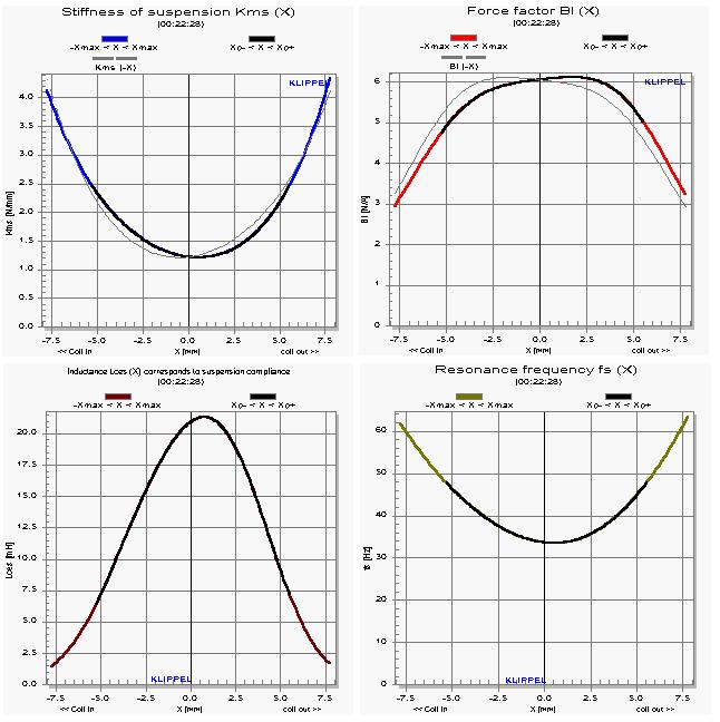 Klippel measurements